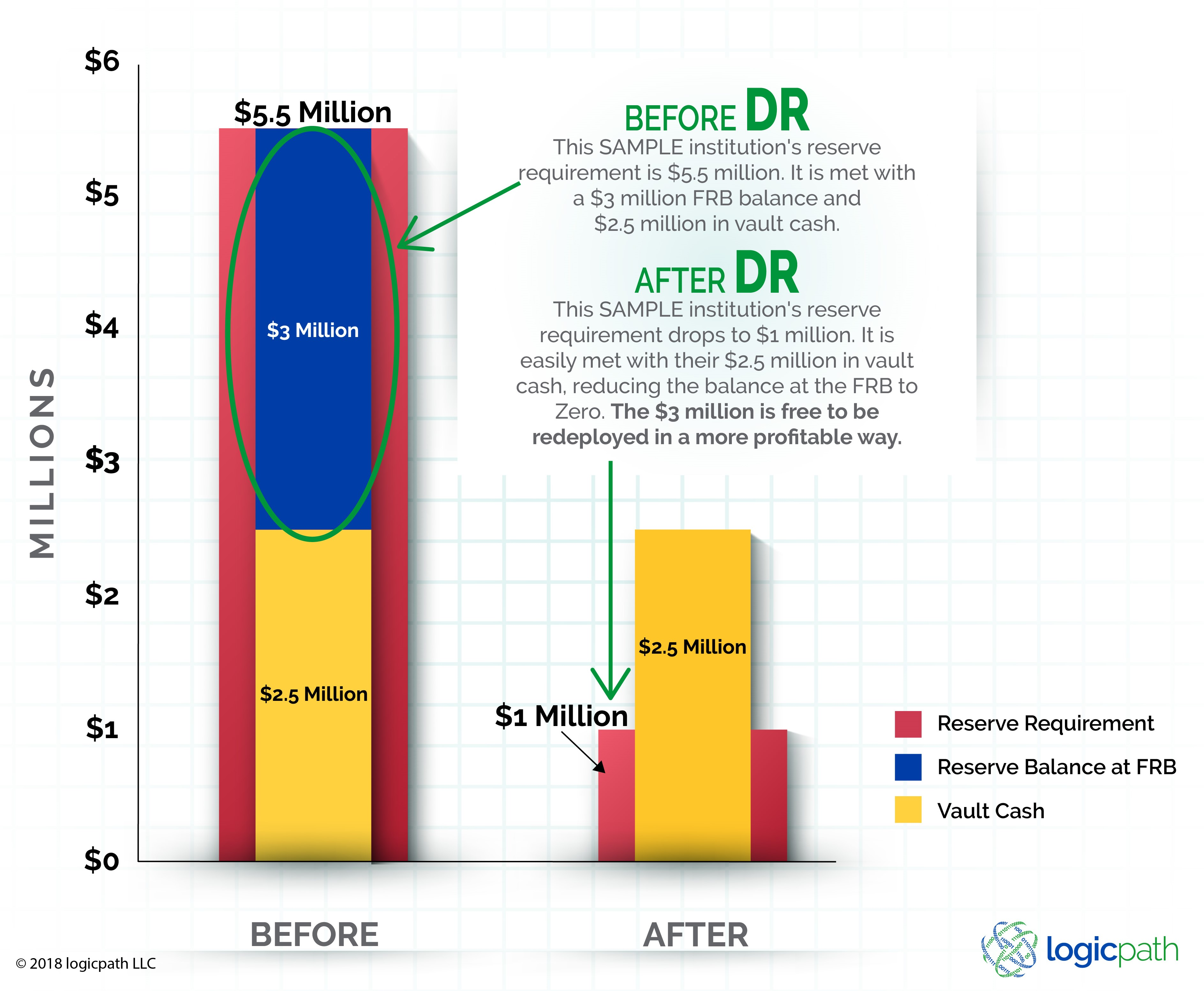 Deposit Reclassification Before and After Bar Graph