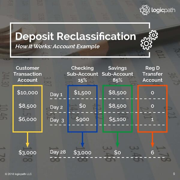 Deposit Reclassification Account Example