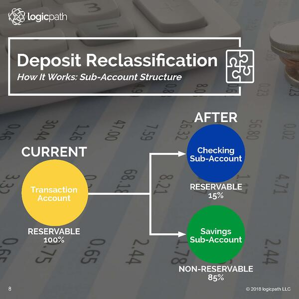 Deposit Reclassification Sub-Account Structure